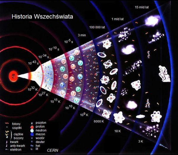 Historia wszechświata w pigułce. Źródło: http://dydaktyka.fizyka.umk.pl/Pokazy_2012/30.html.