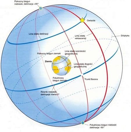 deklinacja w astronomii