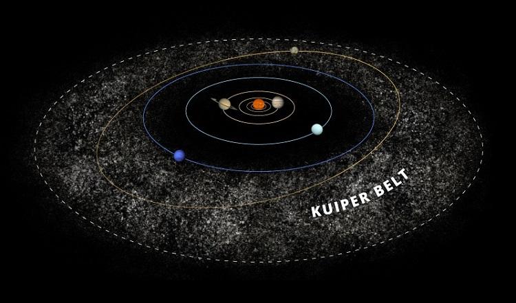 Pas Kuipera znajduje się poza granicami orbity Neptuna, w jego skład wchodzi chociażby dobrze nam znany Pluton. Fotografia: Space-facts.com.