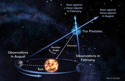 Podstawowe jednostki wykorzystywane do oszacowania kosmicznych odległości między obiektami