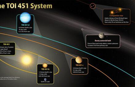 Dokonano odkrycia trzech egzoplanet w układzie TOI-451 metodą tranzytu dzięki teleskopowi TESS